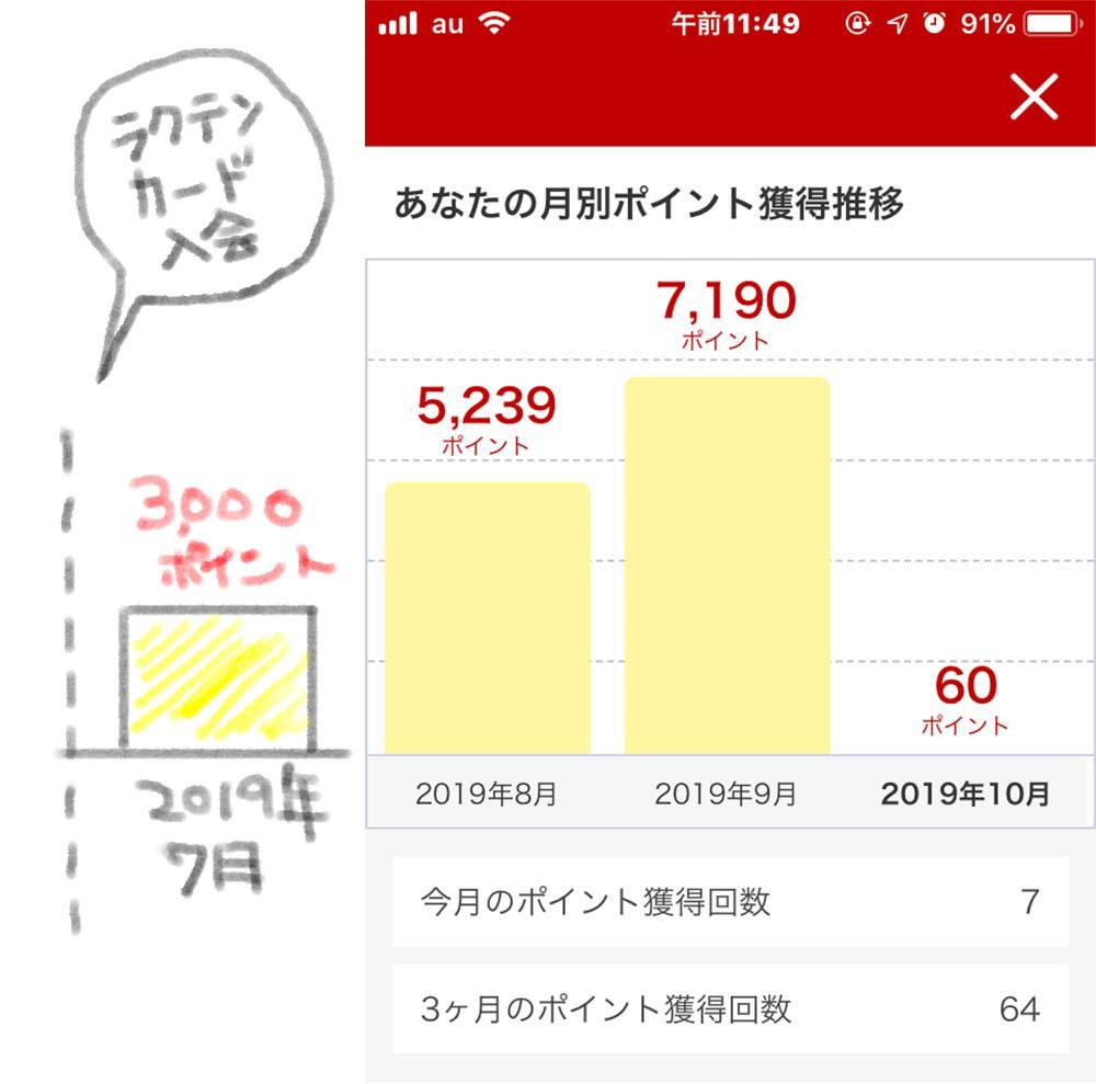 楽天スーパーポイント★アプリでこんなグラフを見ることができます!